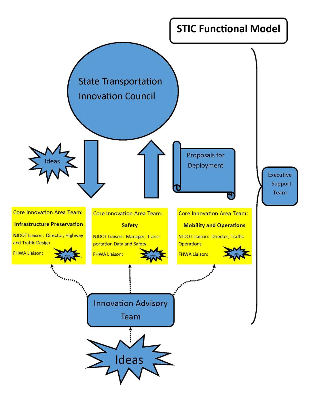 model a trans diagram nj stic functional model njdot technology transfer  nj stic functional model njdot