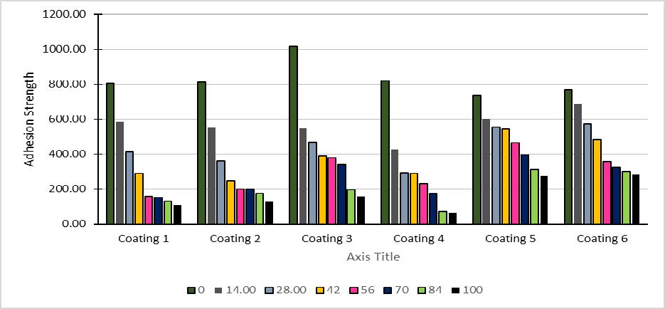 Adhesion Strengths of Tested Coating Systems versus Number of Cycles