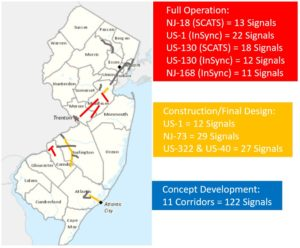 Figure 2. Corridors where NJDOT has deployed ASCT systems; red denotes full operation, yellow denotes under construction, and blue denotes concept development