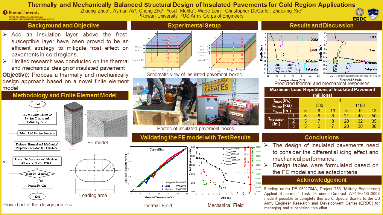 Poster - Zhuang Zhuo - Thermally and Mechanically