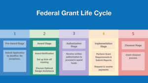 The federal grant process