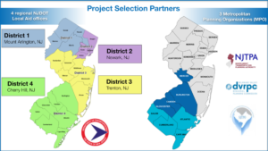 The NJDOT Local Aid Office partners with NJ's three Metropolitan Planning Organizations in the TA Set-Aside project selection process