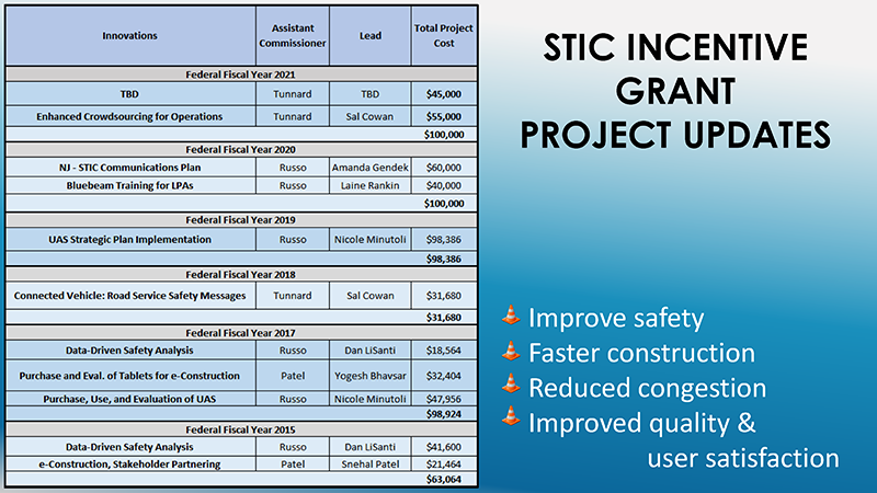 NJSTIC-Spring-2021-Incentive-Grant-Project-Updates