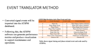 Reads event Translator method, converted signal events will be imported into this ATSPM database. Following this, the ATSPM software can generate performance metrics and produce visualization to suppport maintenance and operations. Table shows signal timing and phase-related event and code used by ATSPMs.