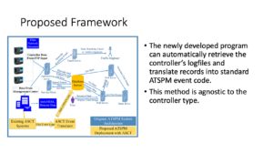 Slide image of proposed farmework with a new add on of existign ASCT Sytems going ot get event logs, to ASCT event translator to push ATSPM events, to Database server. The two bullet points read The Newly developed program can automatically retrieve the controller's logfiles and translate records ito standard ATSPM event code. This method is agnostic to the controller type.