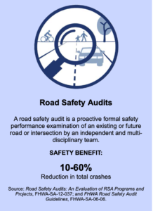 """Graphic with a depiction of a magnifying glass covering a road with people walking on it, reading """"Road Safety Audits: a Road Safety Audit is a proactive formal safety performance examination of an existing or future road or intersection by an independent and multi disciplinary team. Safety Benefit: 10 to 60 percent reduction in total crashes."""