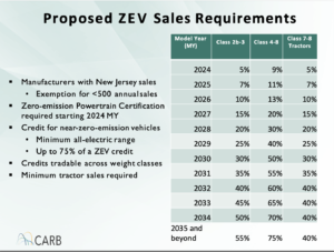 Image of a slide reading Proposed ZEV Sales Requirements, detailing how manufacturers in NJ will have to provide credits each year starting in 2024 to offset the emissions cost of the vehicles they are selling. By 2034, for example, they will have to sell (or purchase credits for) 50% of their vehicles as clean energy vehicles.