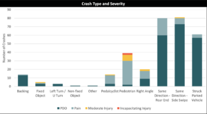 Bar graph reading Crash Type and Severity, the tallest bars (by a wide margin) are same direction, rear end, and same direction, side swipe. Pedalcyclist and pedestrian collisions rank very high as well.