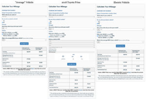 From Left to Right: Milage calculator tool for MBUF for average vehicle with 23 Miles per gallon, they would pay about one cent more in fees to drive 1000 miles. Second: Hybrid mileage calculation for 1000 miles with 2018 toyota prius, they would pay $10.43 more under MBUF than the $38.76 they currently pay, and third and finally: Mileage calculation for EV driving 1000 miles, they would have to pay an extra $18.69, and are paying $0 now using traditional gas tax.
