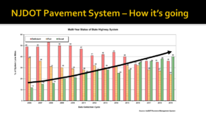 Slide reading NJDOT Pavement System, how it's going. A bar graph of deficient, fair, and good pavement statuses, with deficient tending down since 2006, and good trending upwards.