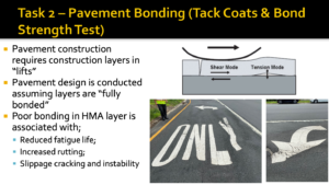 """Slide reads Task 2 - Pavement Bonding (Tack Coats & Bond Strength Test), with immages of defromed pavement. A graphic shows how tension between two layers of pavement that are not properly bonded creates space for friction. Bullet points read: Pavement construction requires construction layers in """"lifts."""" Pavement design is conducted assuming layers are """"fully bonded,"""" Poor bonding in HMA layer is associated with, reduced fatigue life, increased drutting, and slippage, cracking, and instability."""
