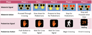 The five phases Pedestrian Hybrid Beacon's (PHB) operations