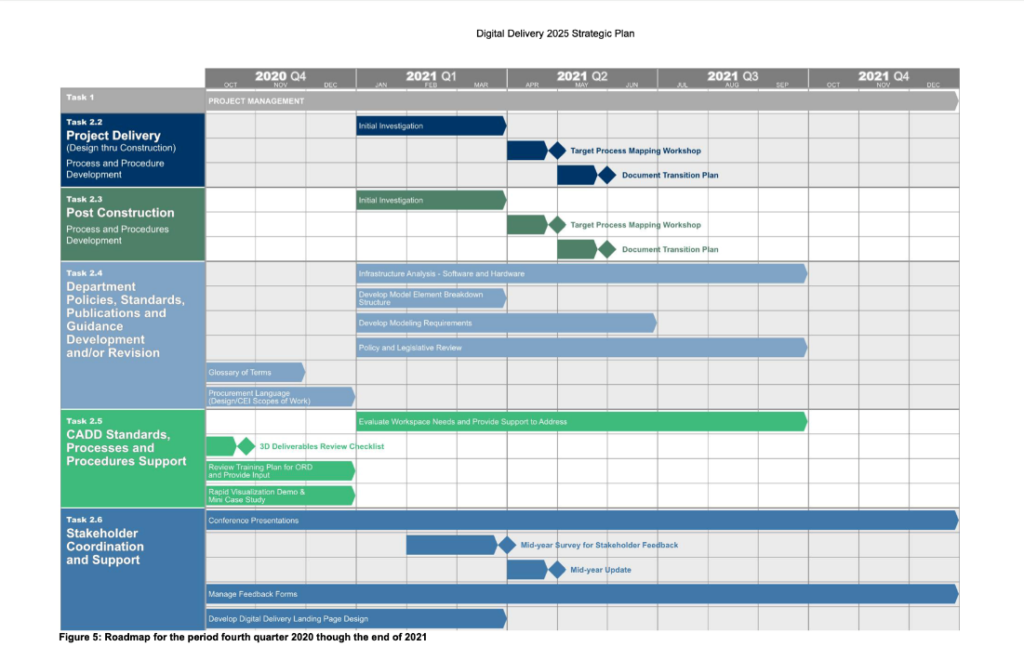 Illusrates PenndDOT roadmap schedule for implementation of DABs