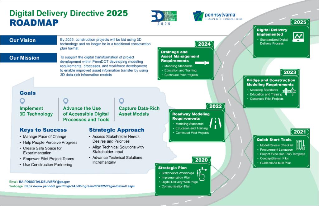 Graphic displaying PennDOT roadmap