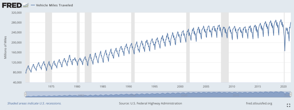 Annual Vehicle Miles Traveled (VMT) have been steadily rising over the last five decades. Source: St. Louis Fed
