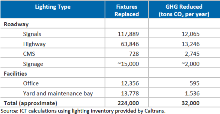 An itemized list of Caltrans roadway fixtures, and corresponding GHG reductions. Source: Caltrans Greenhouse Gas Emissions and Mitigation Report.